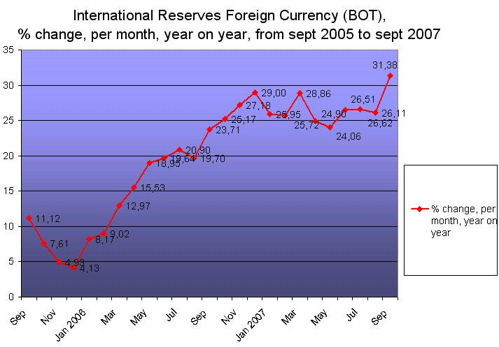 What is the increase in india forex reserves during 2006